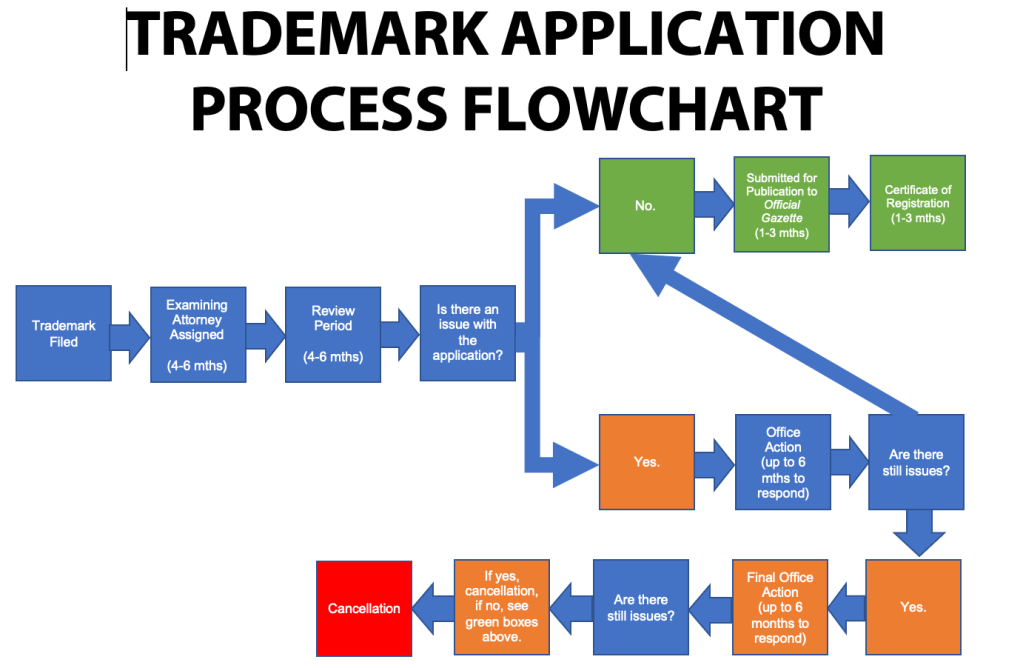 The trademark timeline process shows that trademark registration in 2021 takes between twelve to eighteen months.